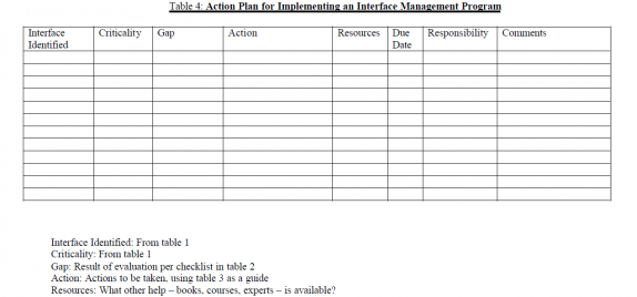 Table 3: Interface Management Considerations