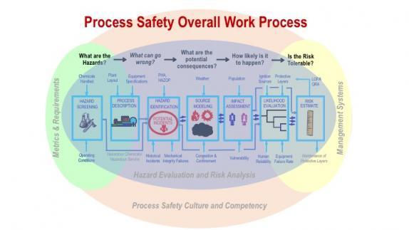 Bp Process Safety Series Pdf