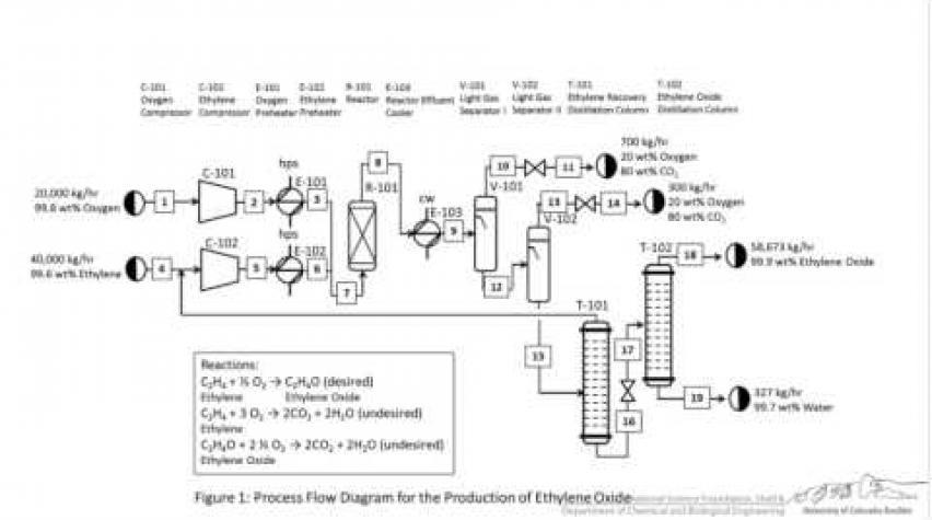 Chemical Engineering Practice