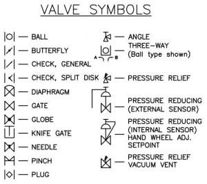 interpreting piping and instrumentation diagrams symbology aiche valve symbols