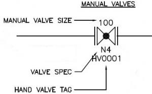 Codes, Tags and Labels—Interpreting Piping and